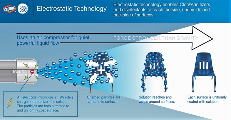 Electrostatic Spray Graffic